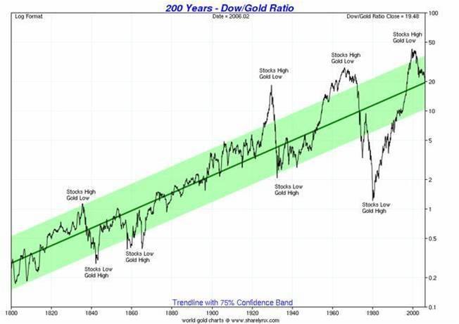 200-jahre-chart.jpg